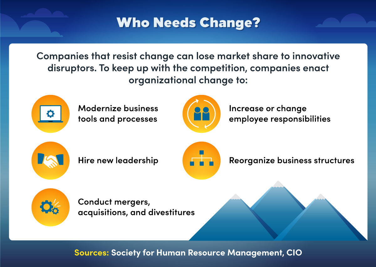 To keep up with the competition, companies enact organizational change to modernize processes, hire leaders, and restructure operations.
