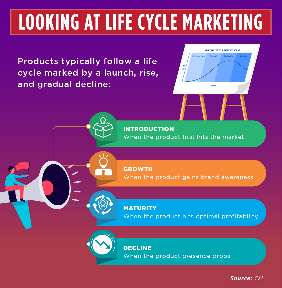 The lifecycle of marketing includes Introduction, Growth, Maturity, and Decline.