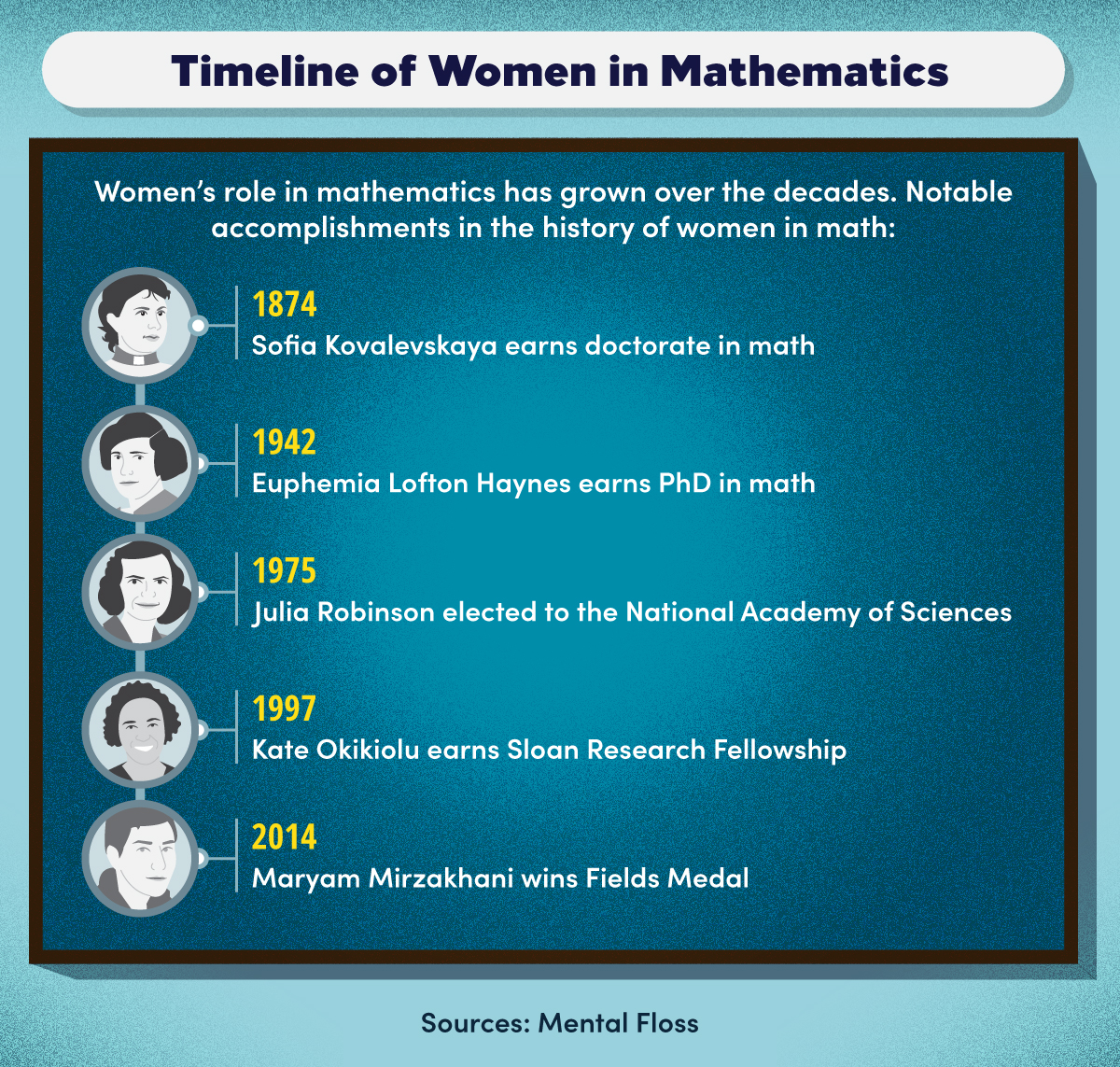 Women have made notable accomplishments in mathematics throughout history.