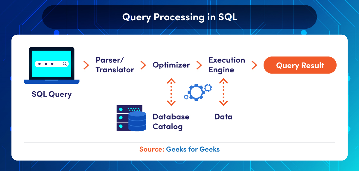 Illustration of SQL query process including parser, optimizer, and execution engine stages.
