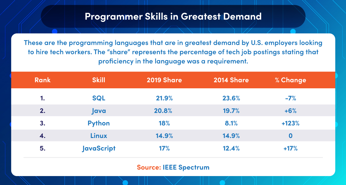 List of programmer skills in greatest demand by U.S. employers including SQL, Java, and Python.