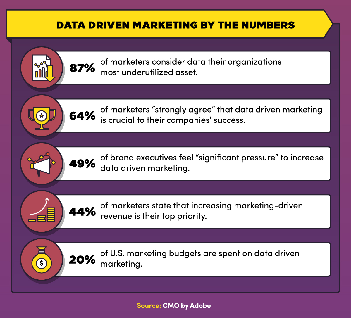 Data-driven marketing by the numbers to prove how beneficial this type of marketing is.