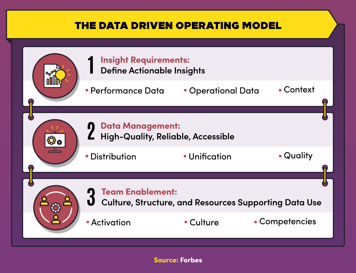 The data-driven operating model includes insight requirements, data management, and team enablement.