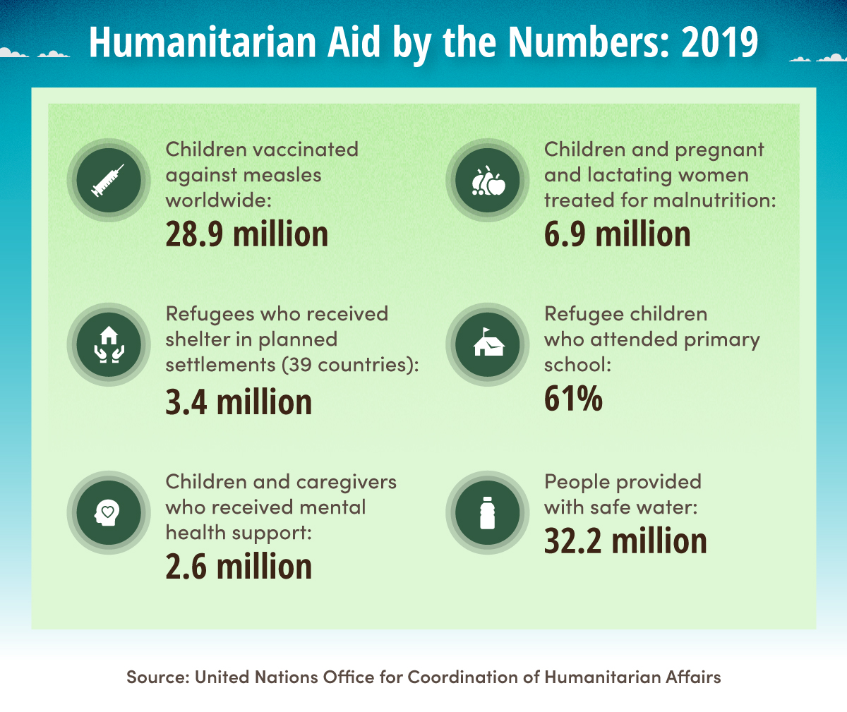 Humanitarian aid by the numbers
