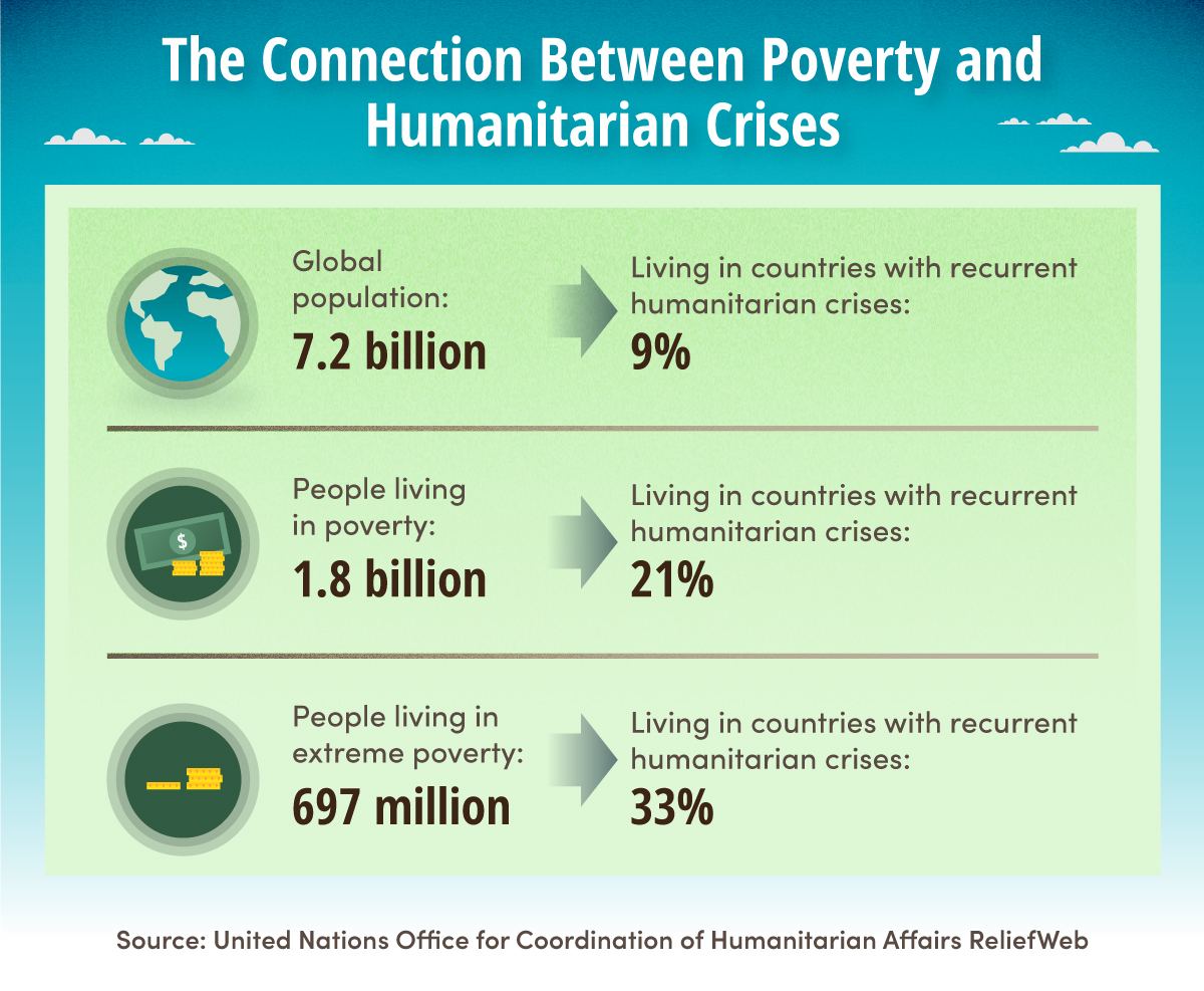 9% of the global population, 21% of people in poverty, and 33% of people in extreme poverty live in countries with current humanitarian crises.