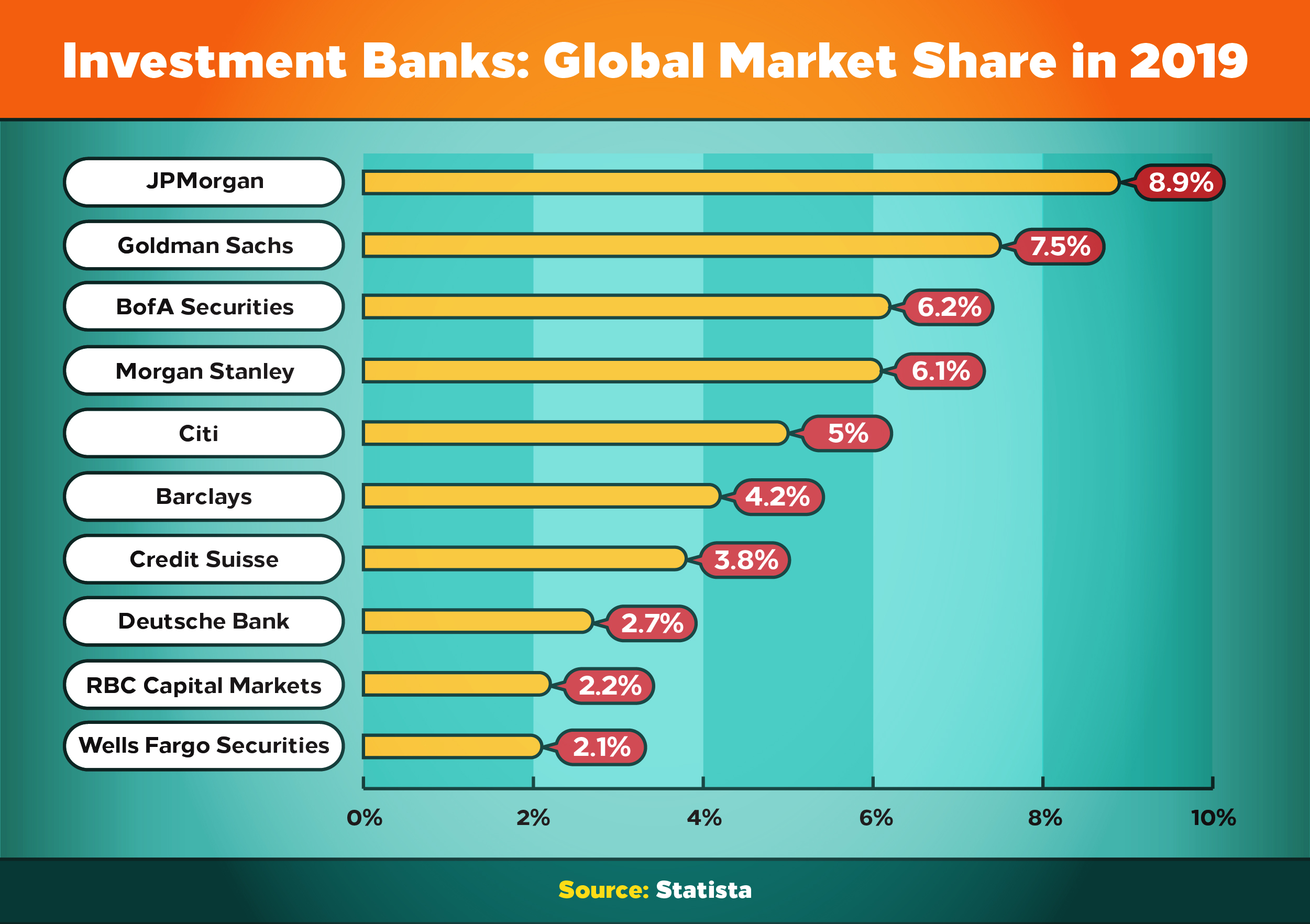 The largest investment banks by global market share include JPMorgan, Goldman Sachs, BofA, and Morgan Stanley.