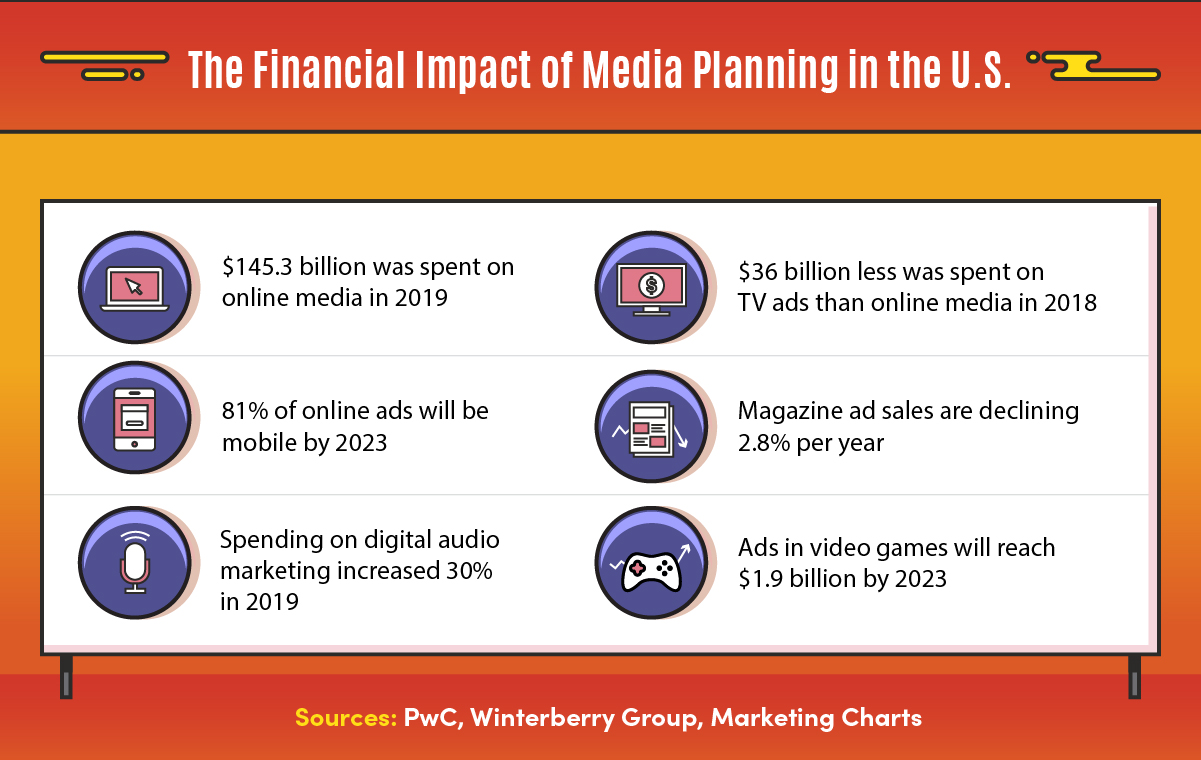 The future is expected to see high growth through media planning to create advertising strategies.