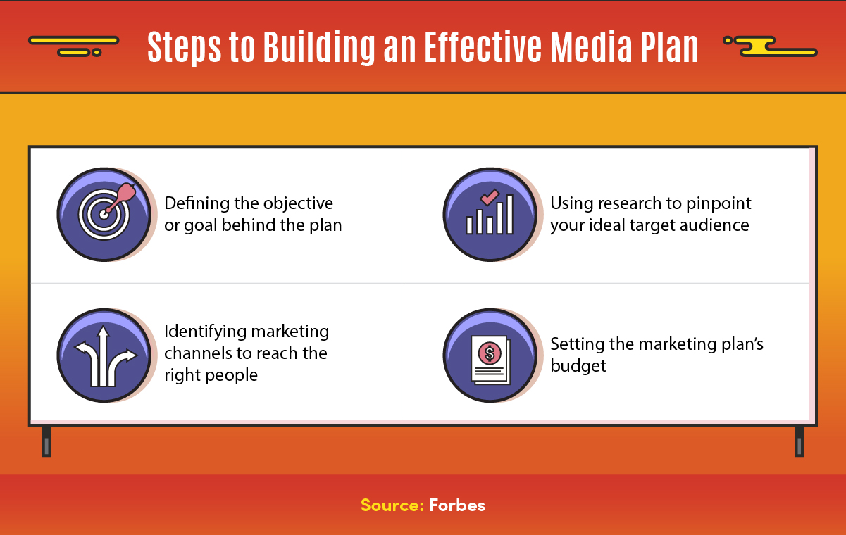 Effective media planning includes defining the objective, identifying channels, researching your target audience, and planning a budget.