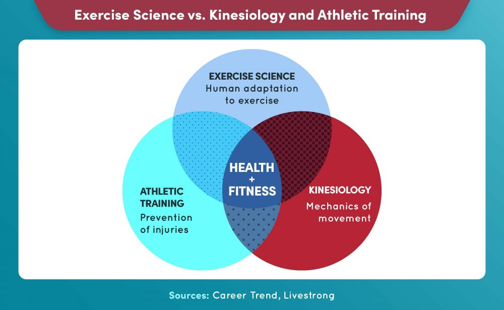 Exercise science differs from kinesiology and athletic training, though they all relate to health and fitness