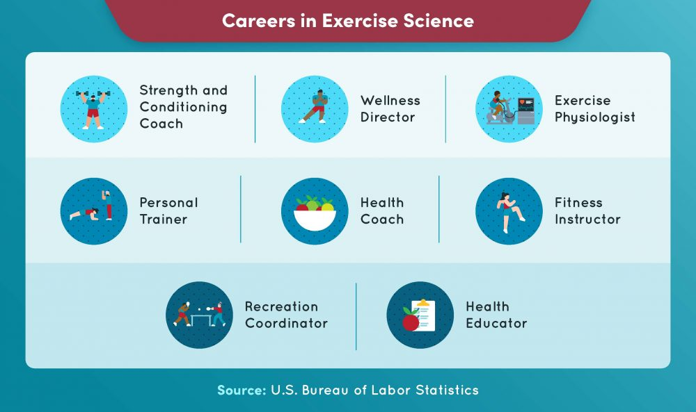 Careers in exercise science include strength and conditioning coach, wellness director, and exercise physiologist