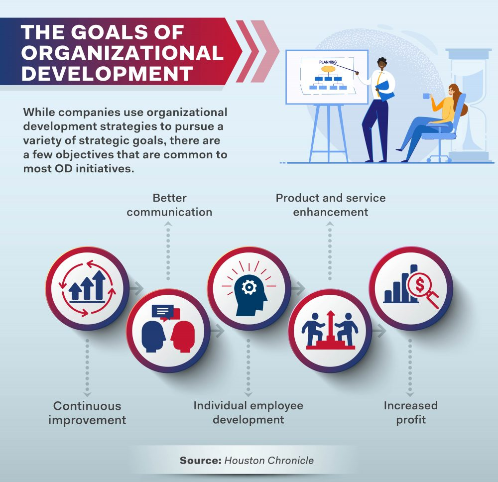 Goals of organizational development include continuous improvement and better communication