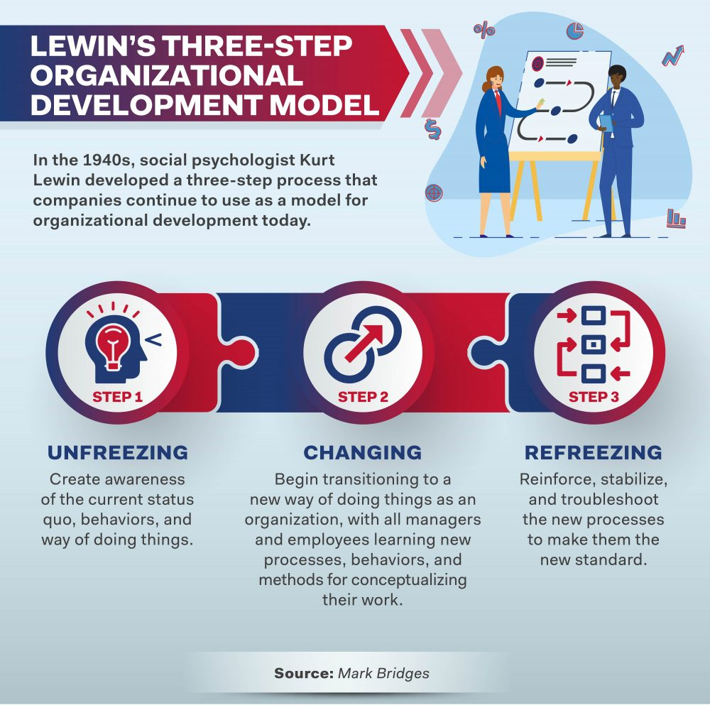Kurt Lewin's three-step organizational development model includes unfreezing, changing, and refreezing