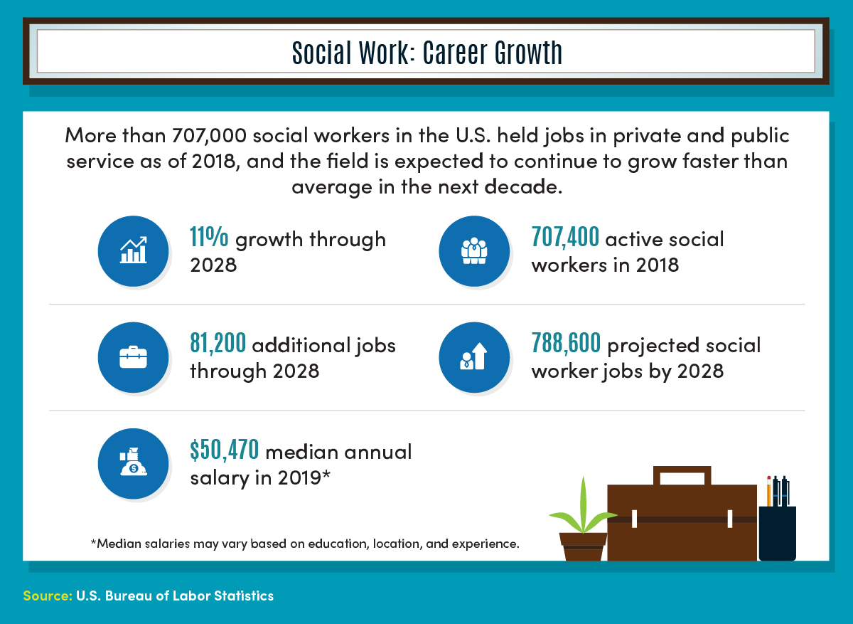 More than 707,000 professional social workers held jobs in private and public service in the U.S. as of 2018, according to the U.S. Bureau of Labor Statistics.