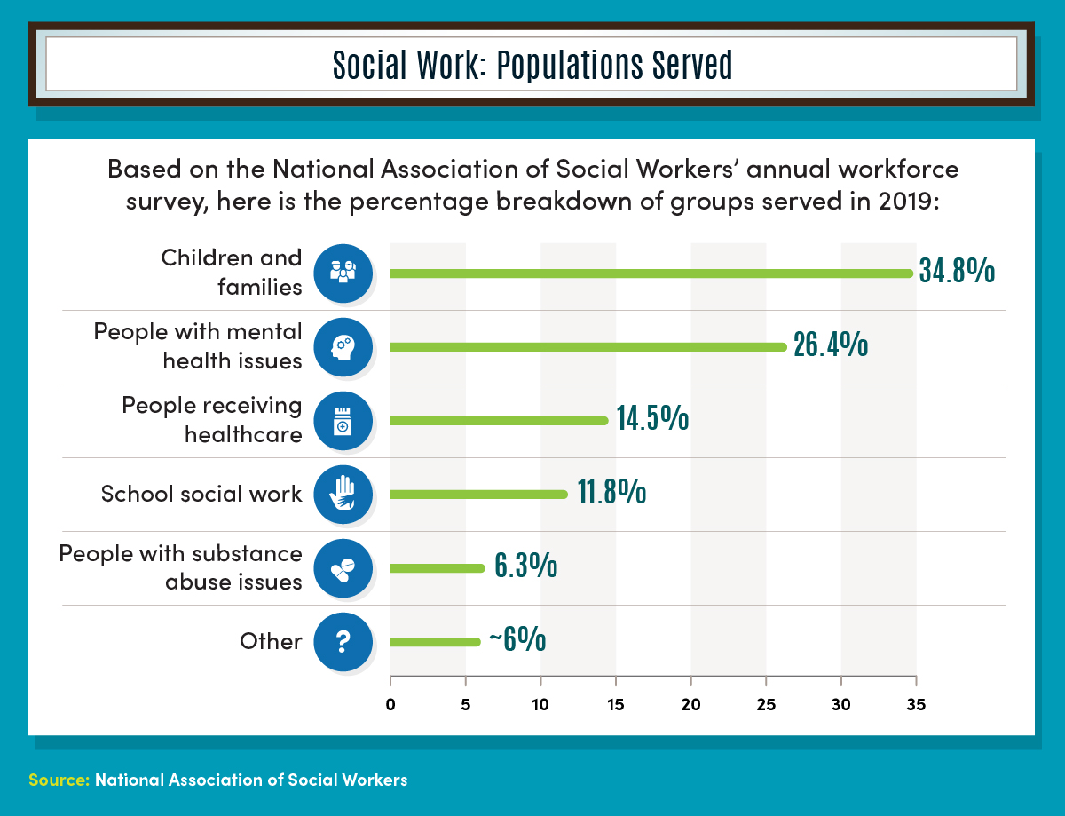 Children and families are the largest population served by social workers, followed by people with mental health issues, according to the National Association of Social Workers.