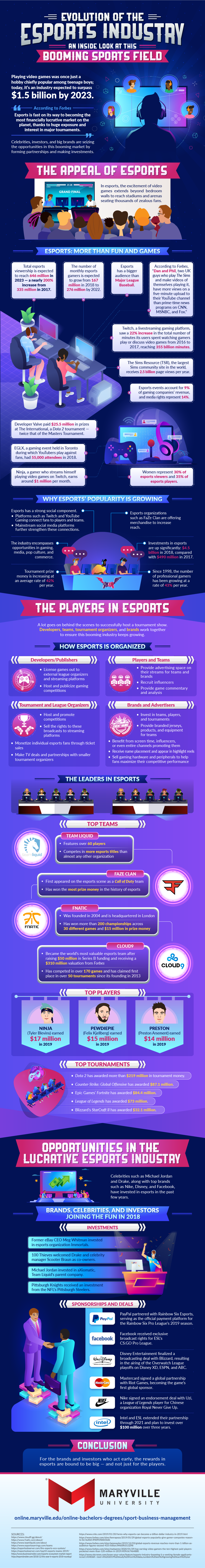 How esports has grown into a multi-billion dollar industry