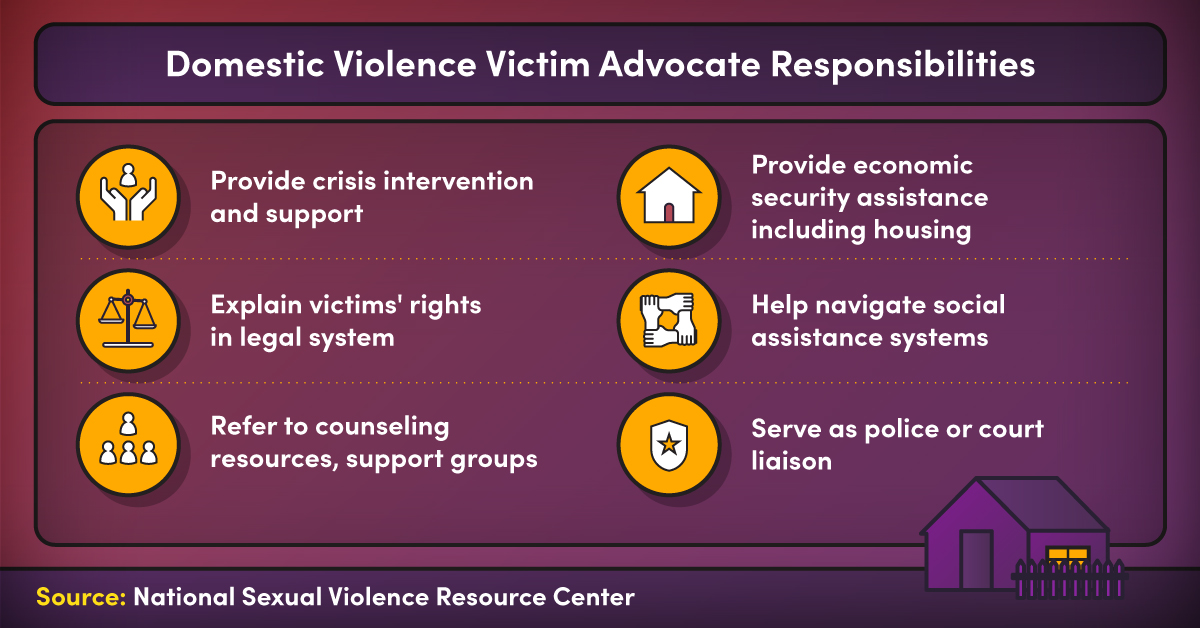 An infographic featuring a list of domestic violence victim advocate responsibilities