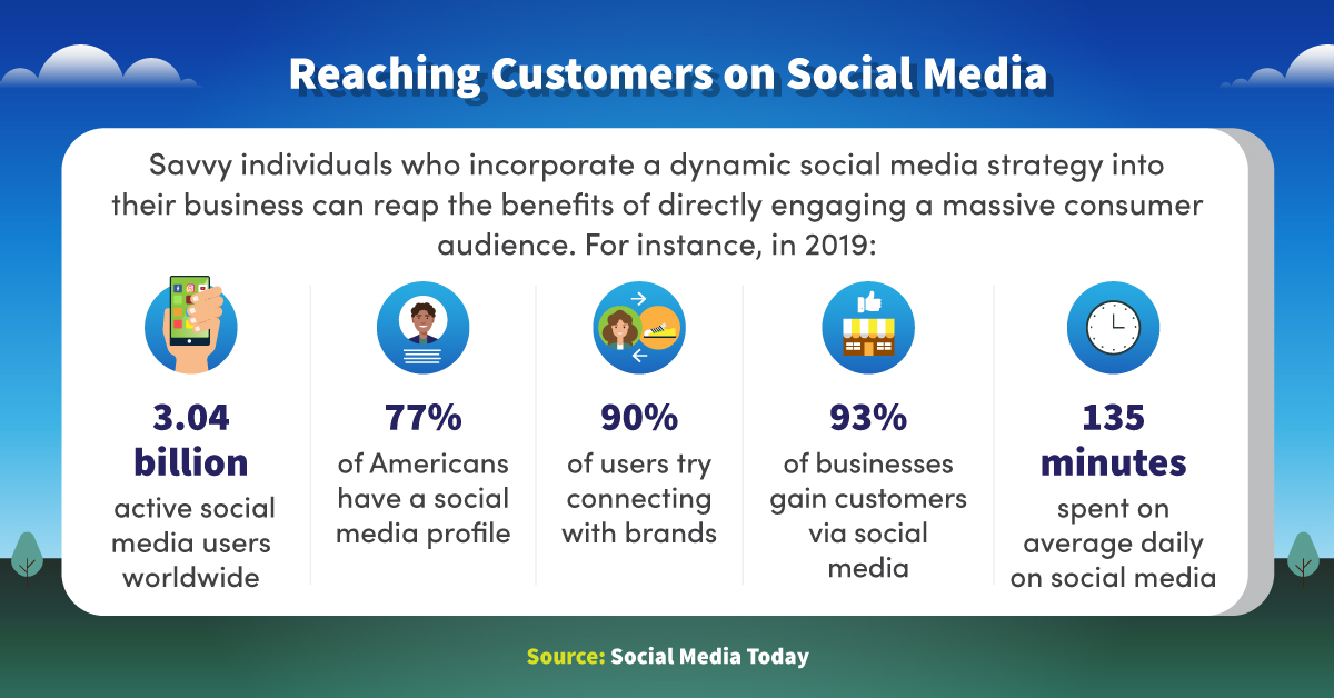 Incorporating a social media strategy can help create an engaging consumer audience.