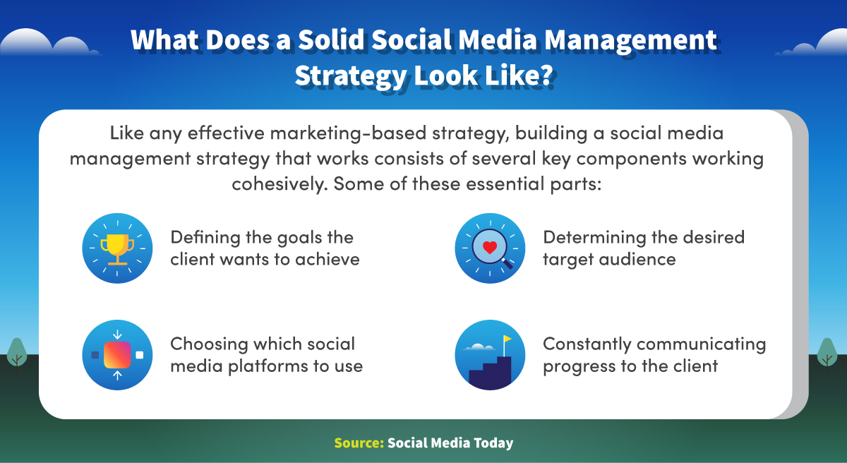 Essential parts of a social media management strategy include defining goals, determining a target audience, and choosing which platforms to use.