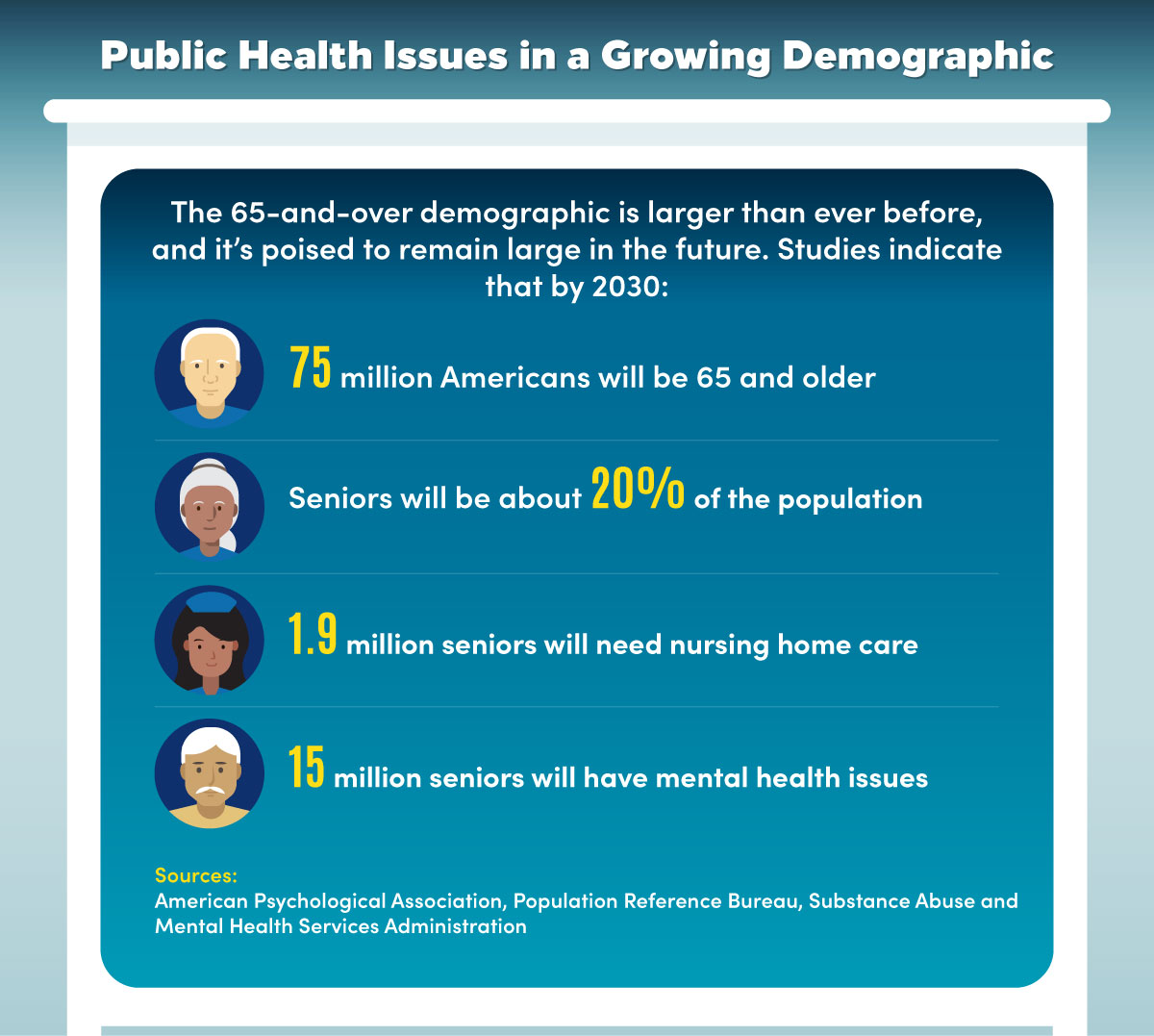 Public health issues are growing in the 65-and-older demographic.