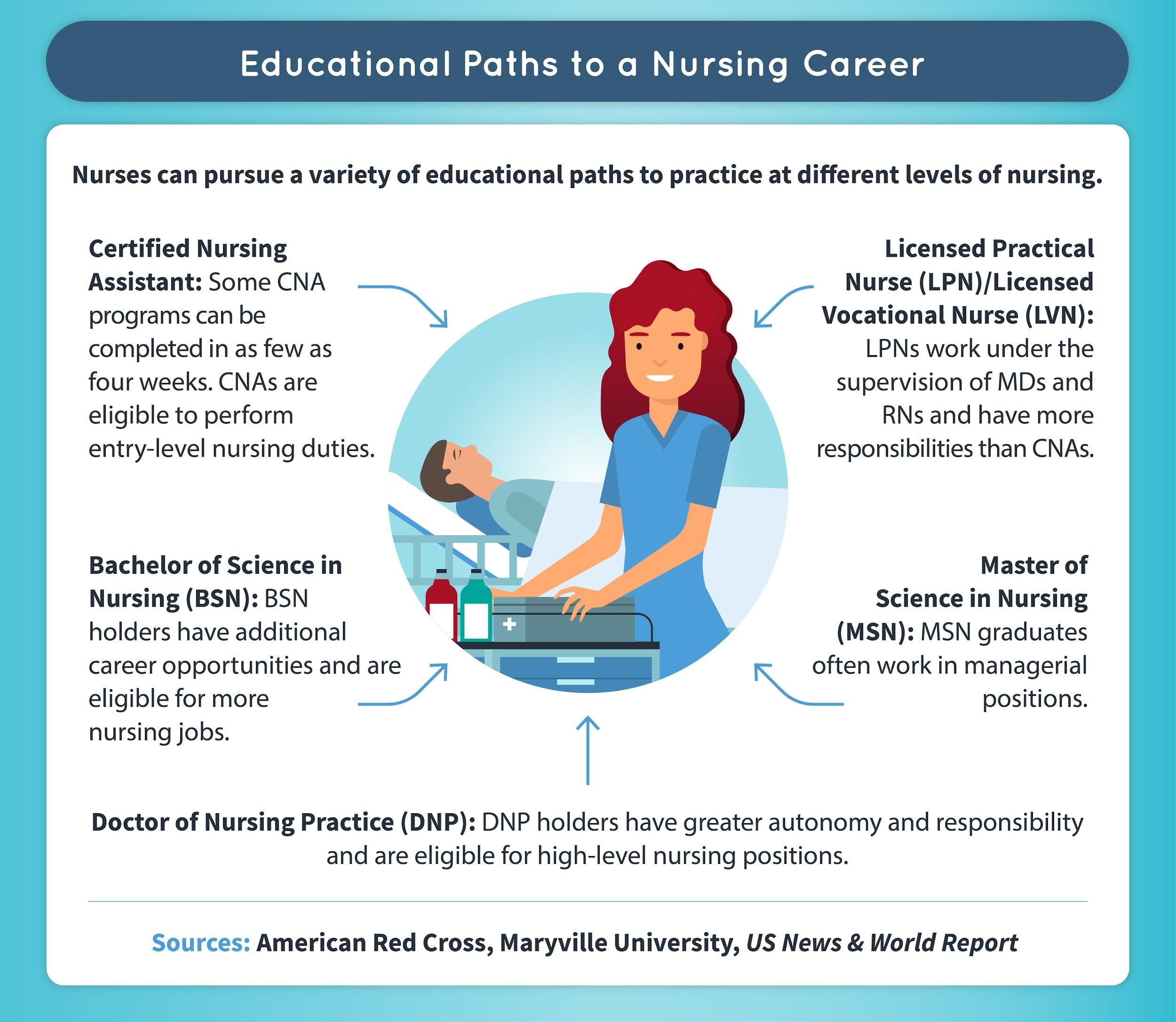 Nurses can pursue a variety of educational paths to practice at different levels of nursing.
