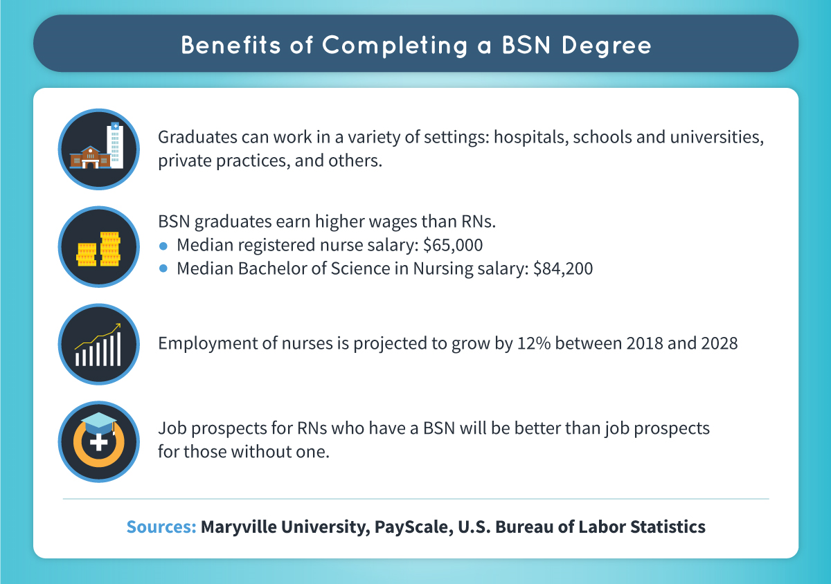 Benefits of completing a BSN degree include working in a variety of settings and potentially earning higher wages.