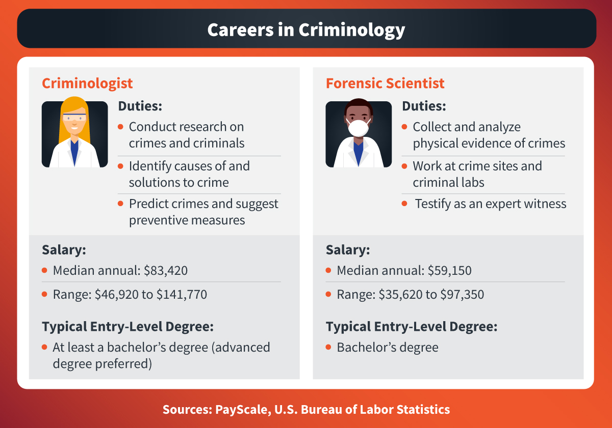 Criminologists' job duties include researching crimes and identifying causes of crime, while forensic scientists collect and analyze physical evidence of crimes
