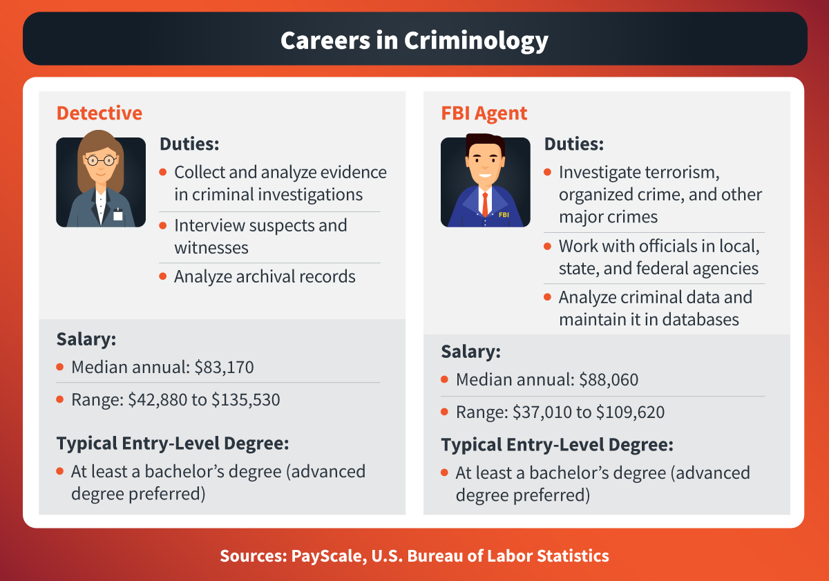 Job duties for detectives include collecting and analyzing evidence in criminal investigations, and FBI agents are responsible for investigating major crimes including terrorism and organized crime