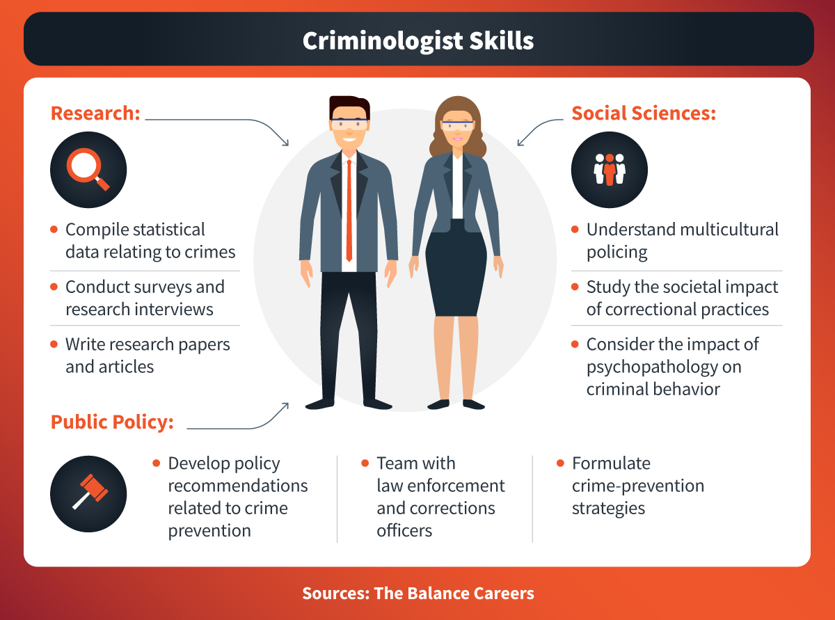 Criminologists possess a range of skills in research, public policy, and social sciences