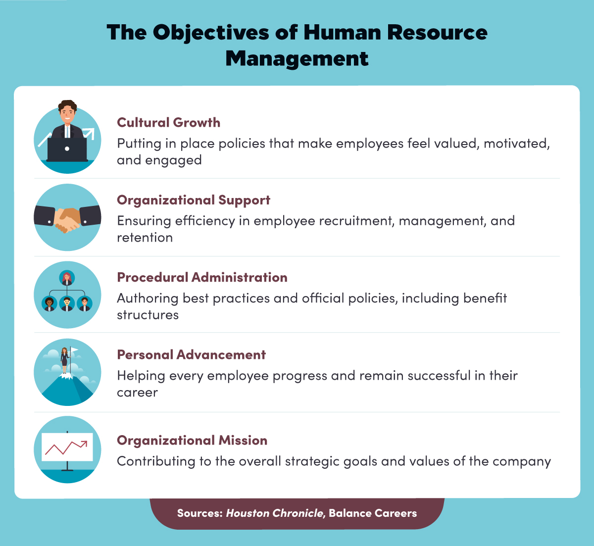 the objectives of human resource management.