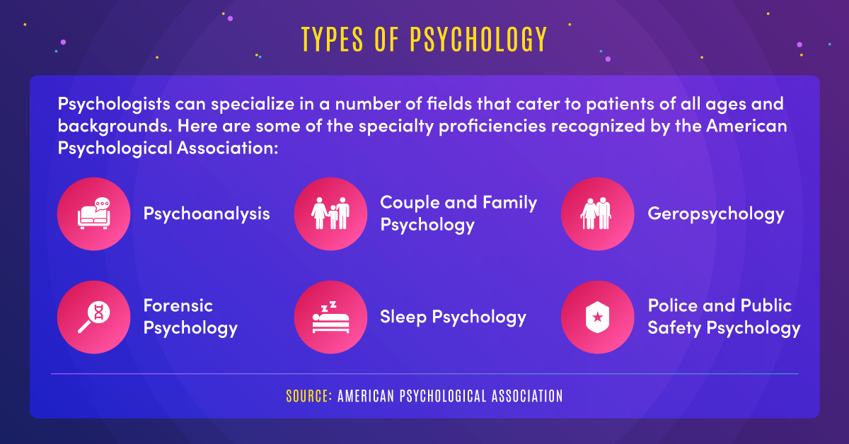 Psychologists can specialize in areas including psychoanalysis, couple and family psychology, forensic psychology, sleep psychology, and other fields