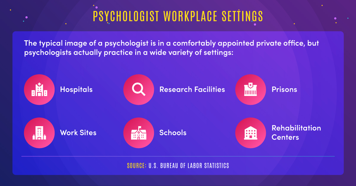 : Psychologists practice in a wide variety of settings, including hospitals, worksites, research facilities, schools, prisons, and rehabilitation centers