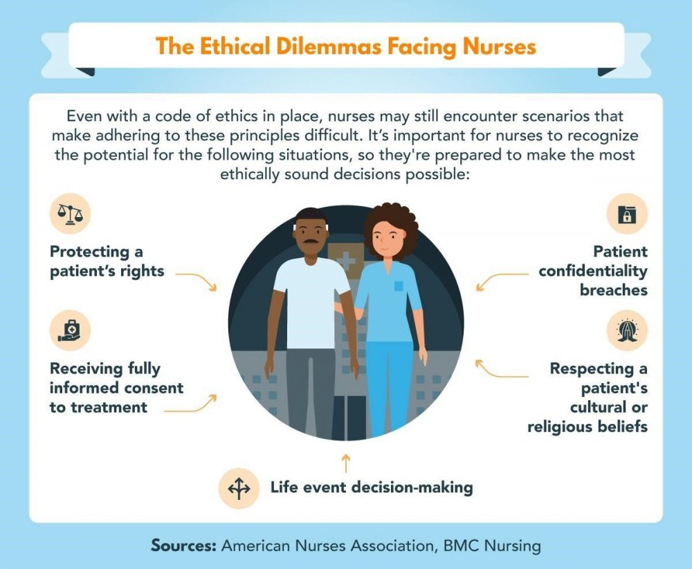 A list of five ethical dilemmas that nurses may face.