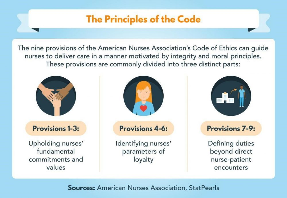 The American Nurse Association's code of ethics is divided into three areas.