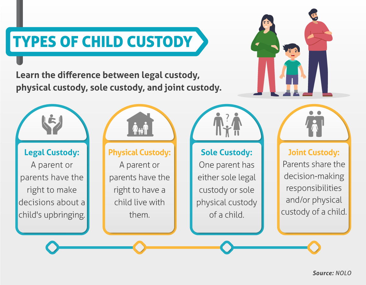 The forensic psychology child custody evaluation process includes interviews, testing, and reporting