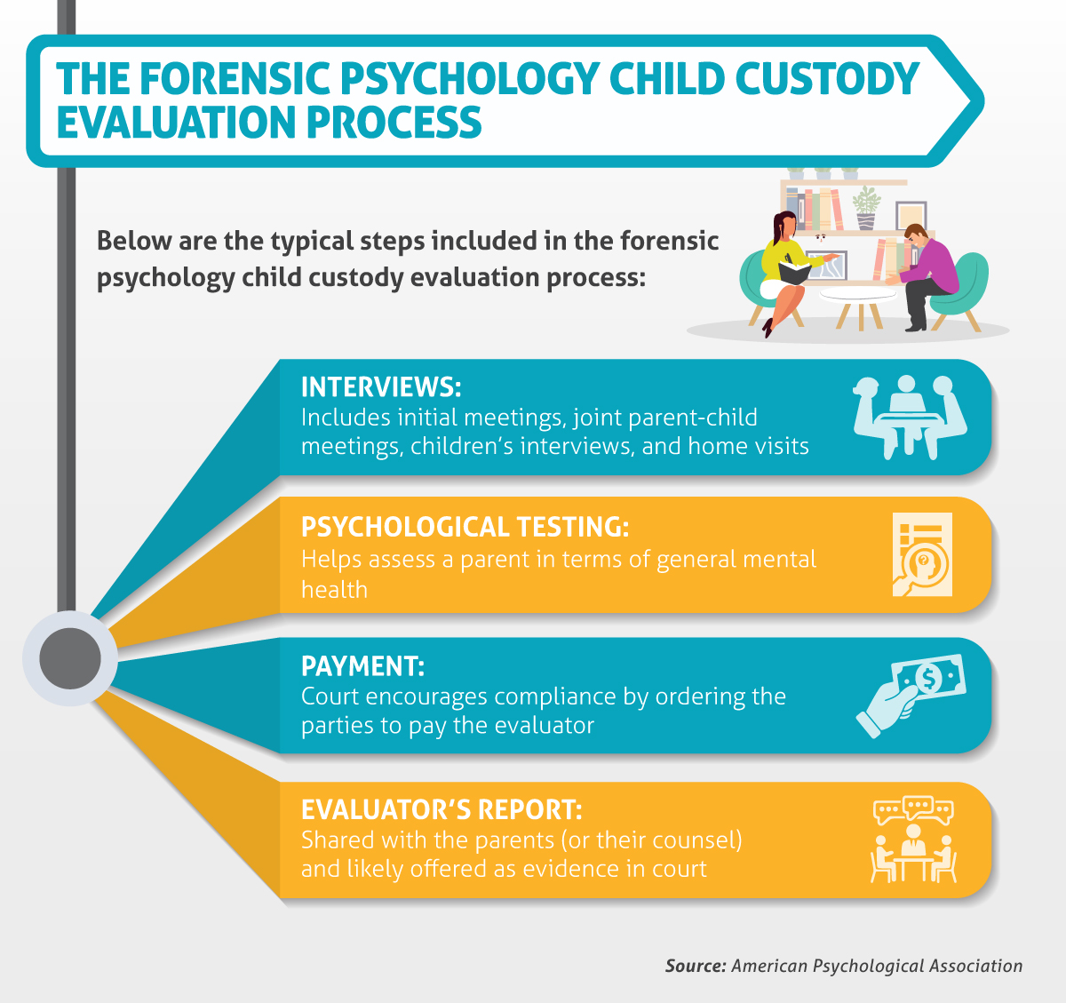 The types of child custody: legal custody, physical custody, sole custody, and joint custody