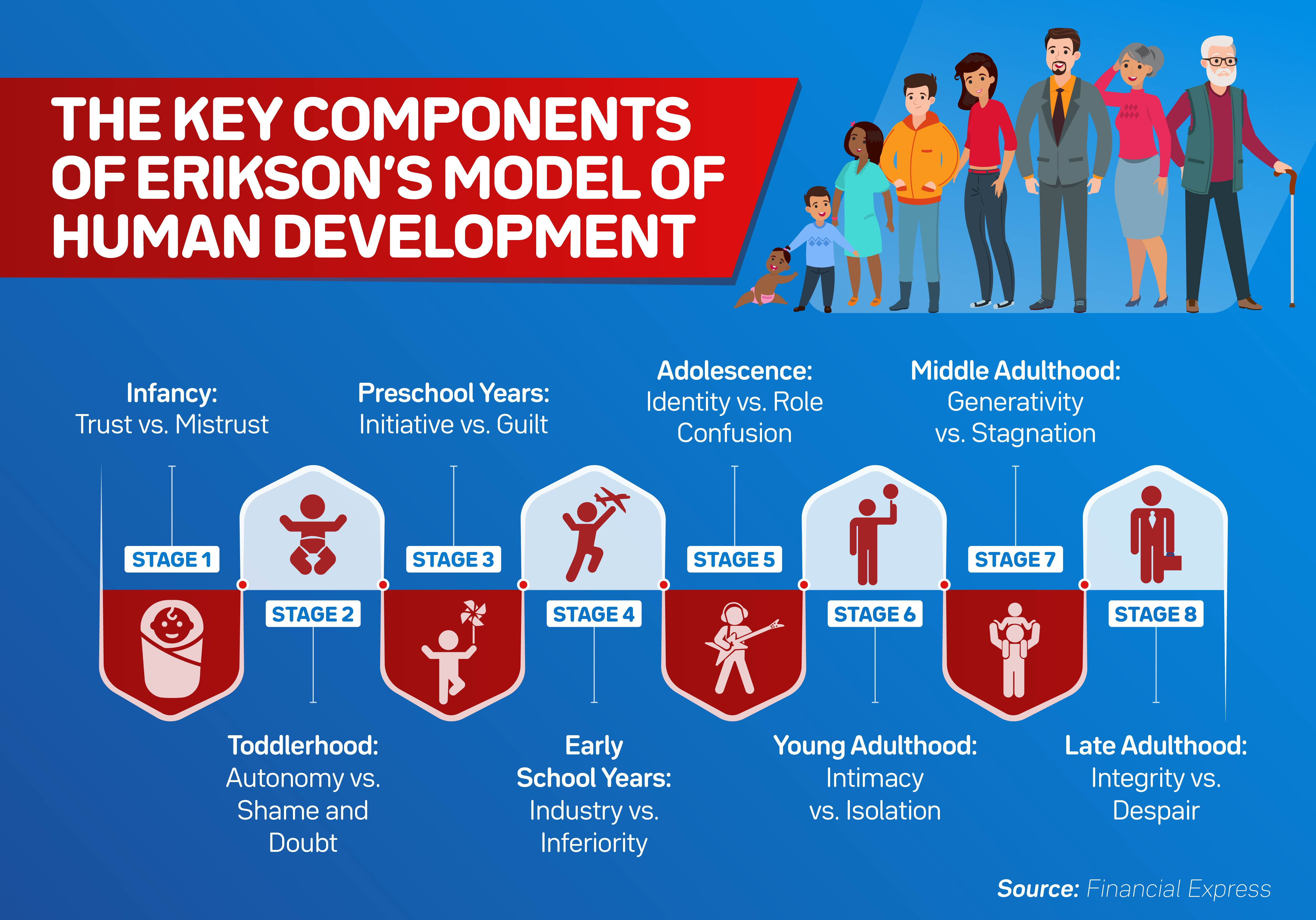 Erik Erikson's eight stages of human development illustrated from left to right