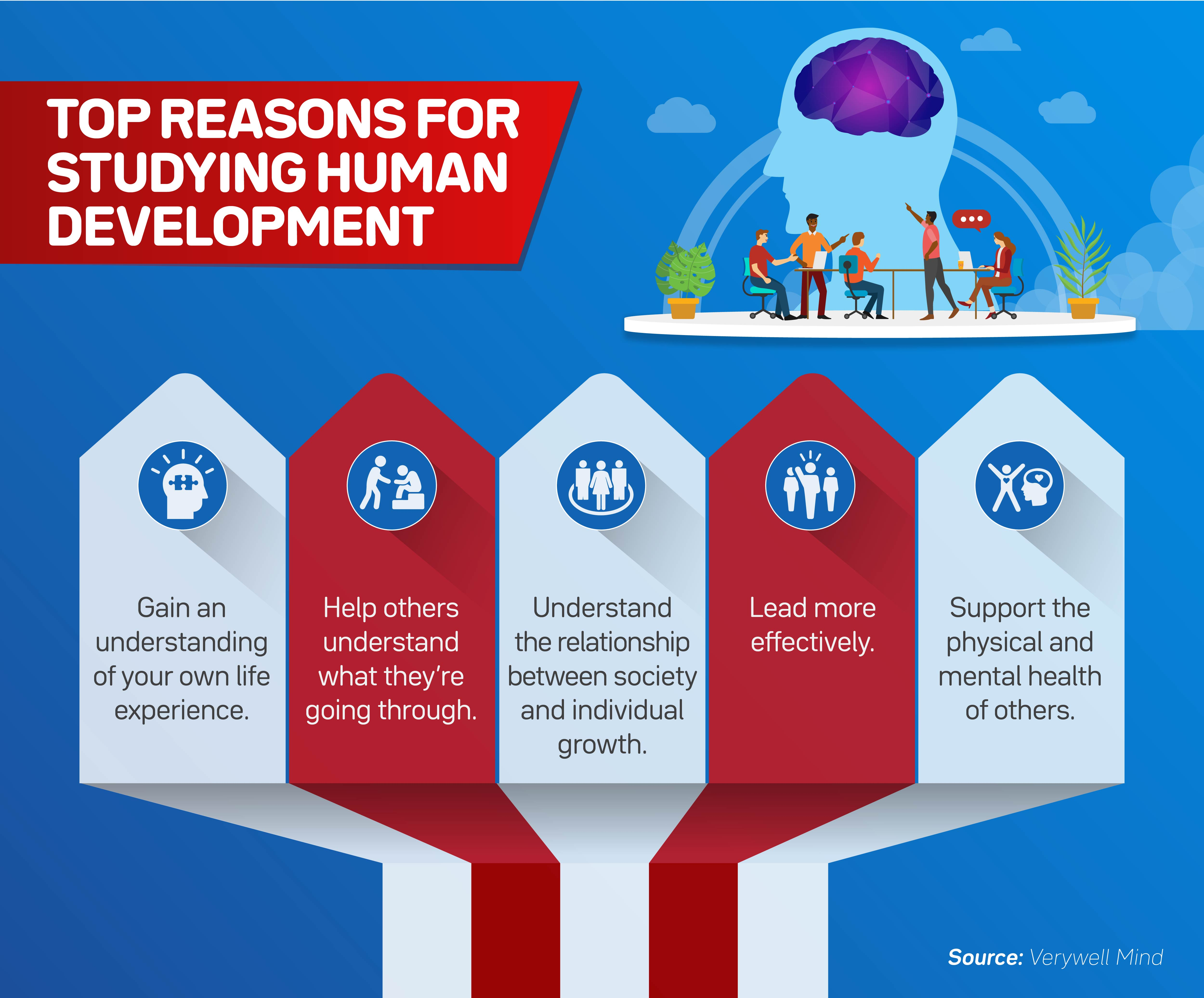 A horizontal list of five top reasons for studying human development
