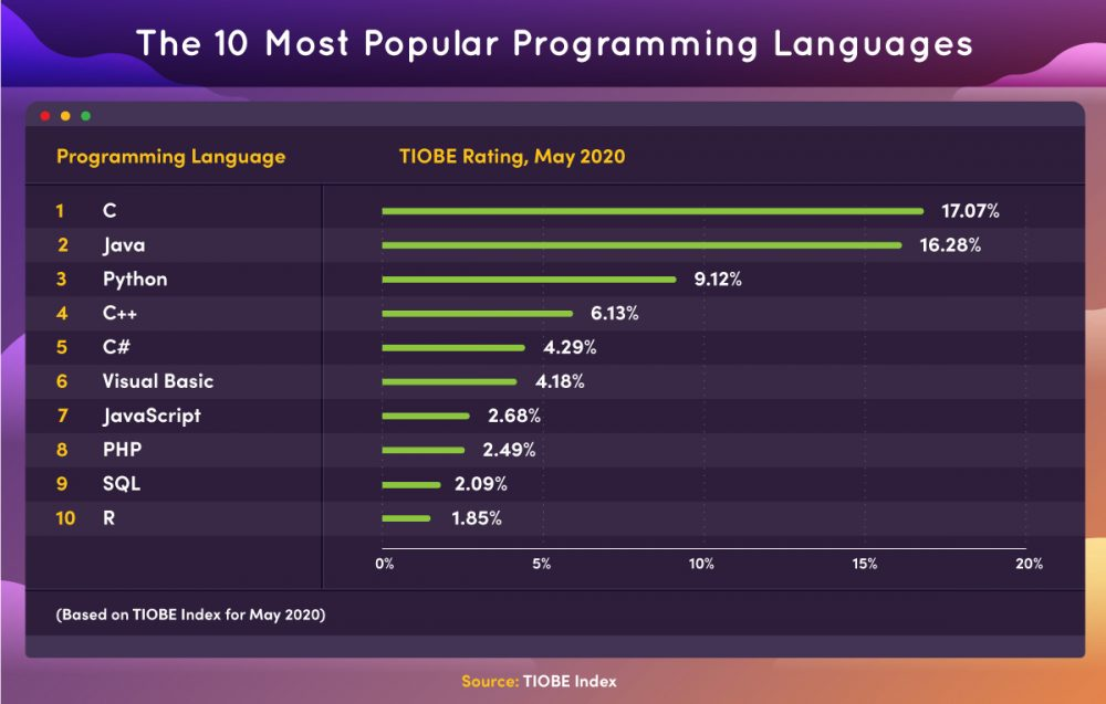 Infographic featuring a list of the 10 most popular programming languages in 2020, according to TIOBE