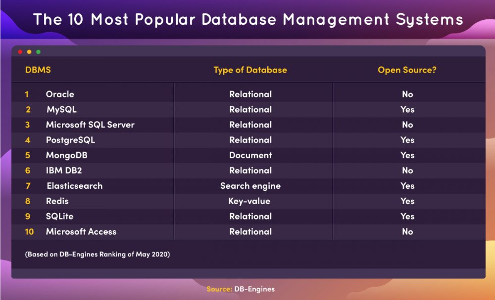 Infographic featuring a list of the 10 most popular database management systems in 2020, according to DB-Engines