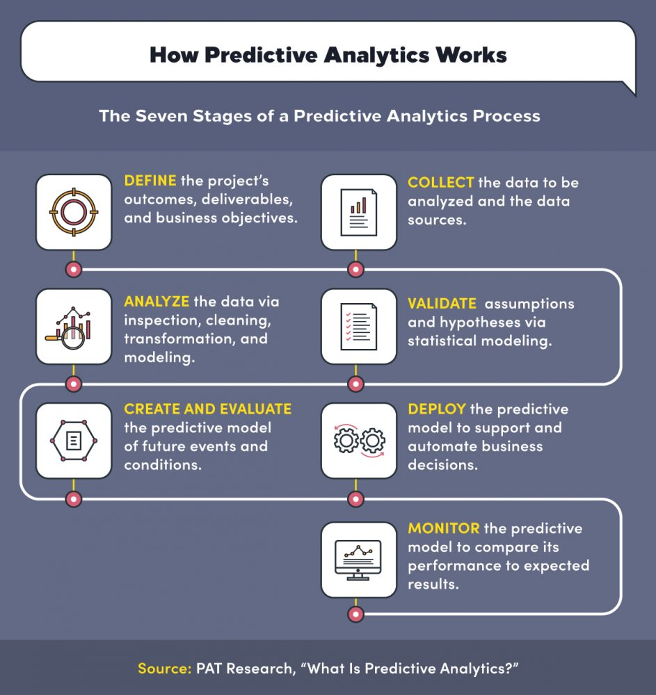 The stages of predictive analytics include Define, Analyze, Evaluate, Collect, Validate, Deploy, and Monitor