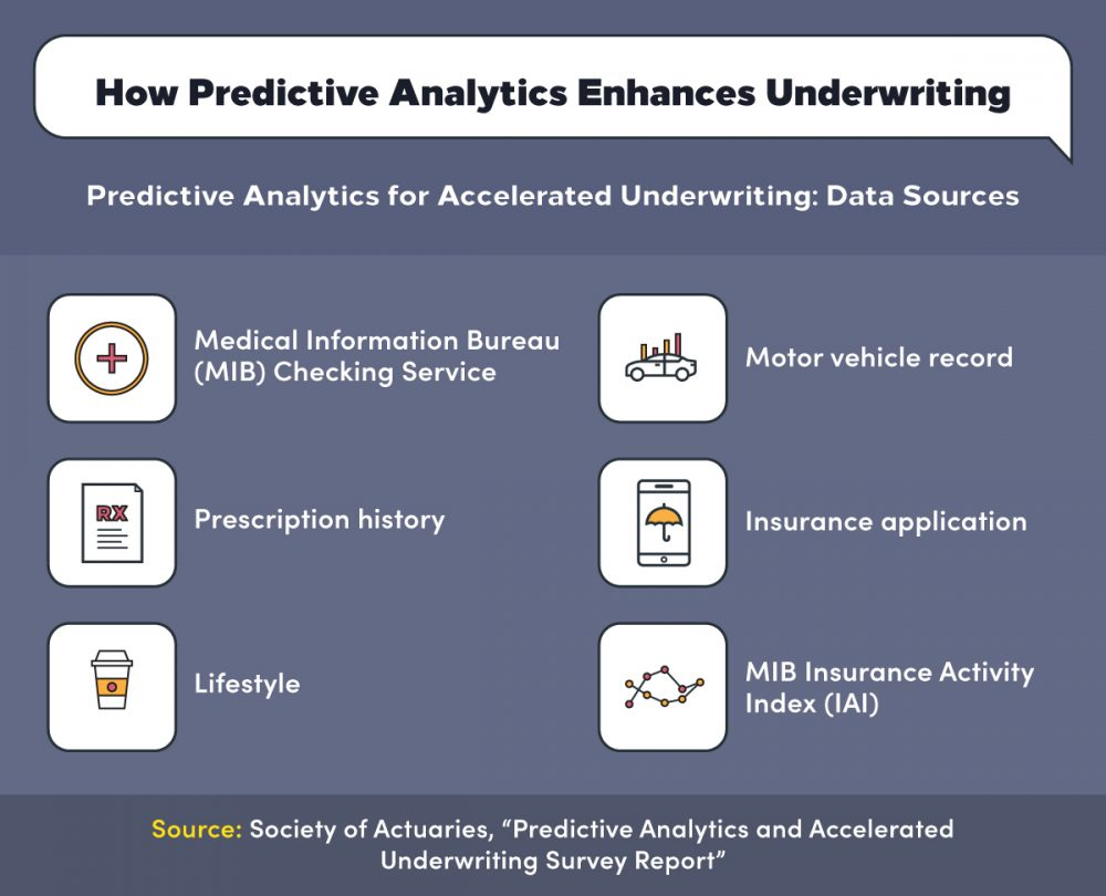 Predictive analytics can enhance underwriting such as prescription history and insurance application
