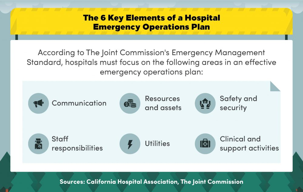 A list of the six primary areas covered by a hospital emergency operations plan