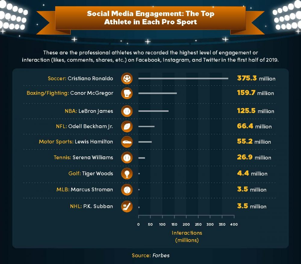 A list of the professional athletes who recorded the highest level of social media engagement or interaction in the first half of 2019