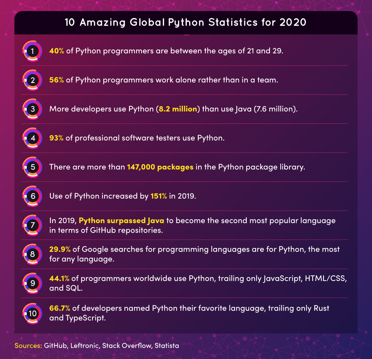 Amazing global python statistics for 2020 include: More developers use Python (8.2 million) than use Java (7.6 million).