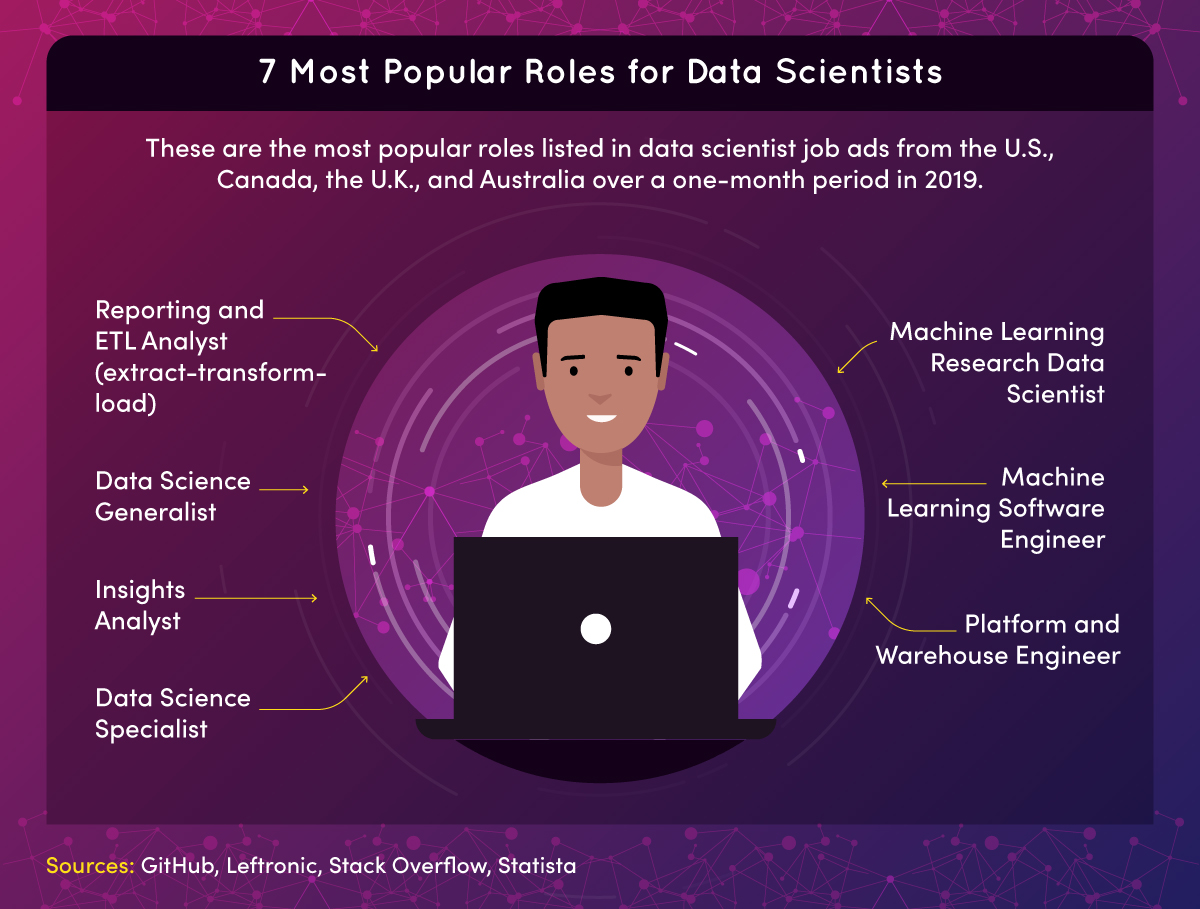 The most popular roles listed in data scientist job ads include machine learning research data scientist, data science generalist, and insights analyst.