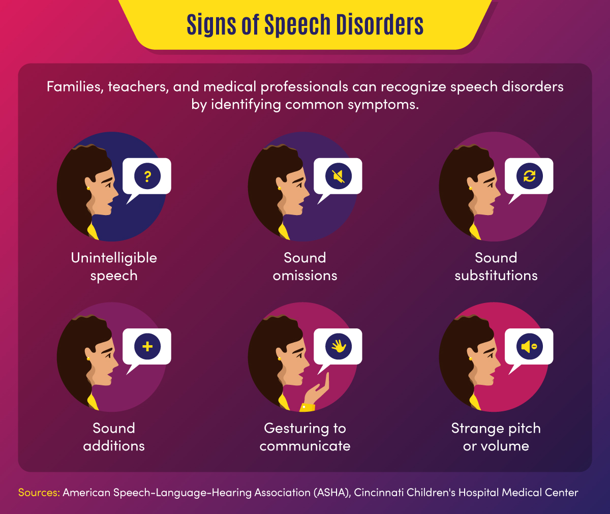 Signs of speech disorders include unintelligible speech and sound omissions, substitutions, and additions.