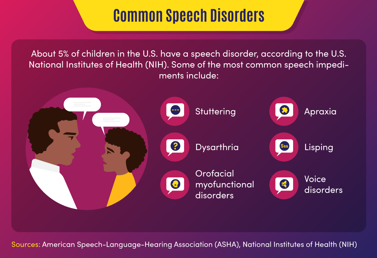 About 5% of children in the U.S. have a speech disorder such as stuttering, apraxia, dysarthria, and lisping.