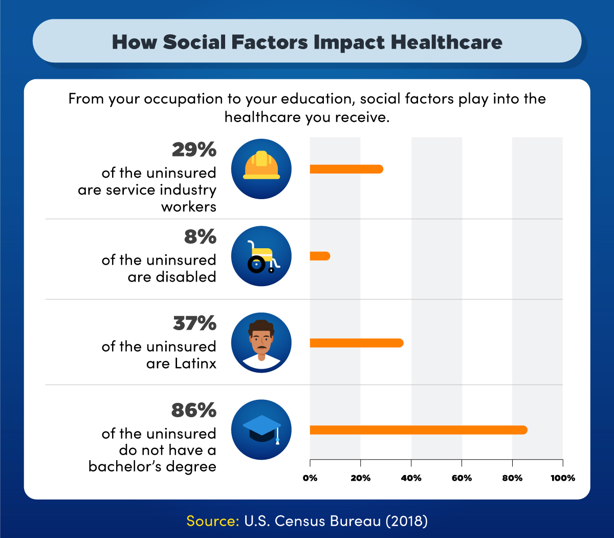 Social factors that impact health insurance coverage include occupation, disability, race, and education.