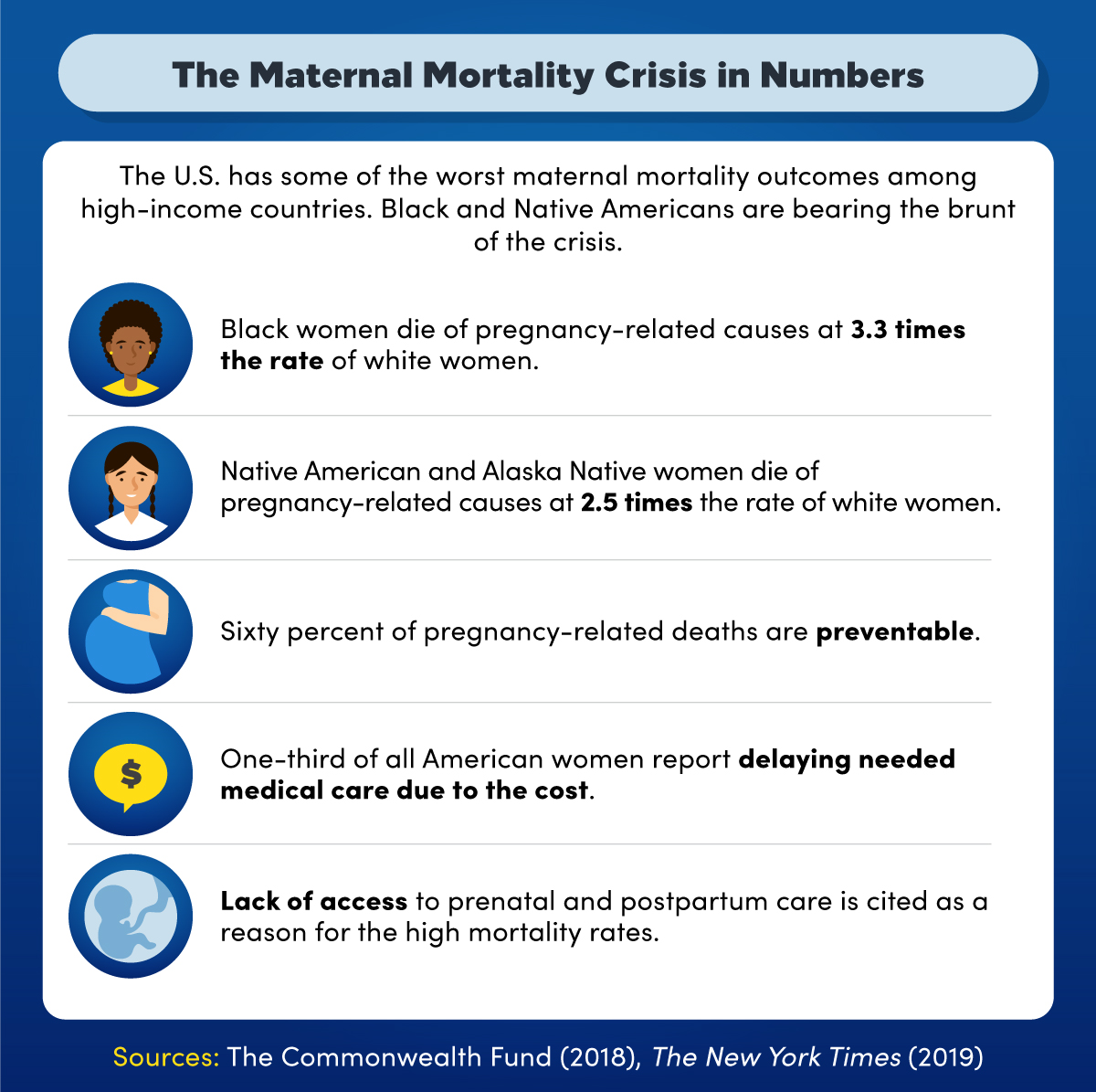 The U.S. has some of the worst maternal mortality outcomes among high-income countries.
