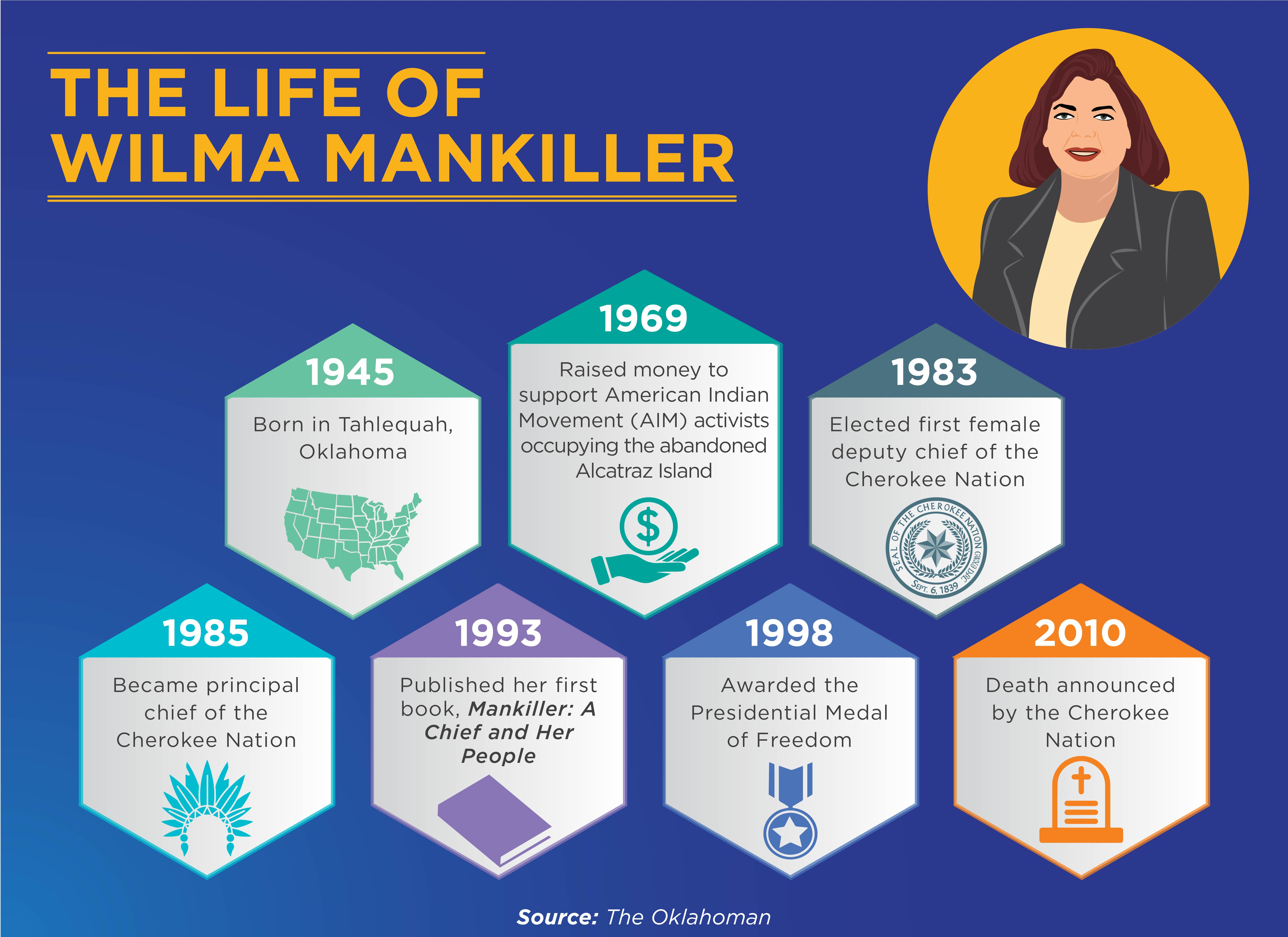Wilma Mankiller was born in 1945 and was the first female chief of the Cherokee Nation.